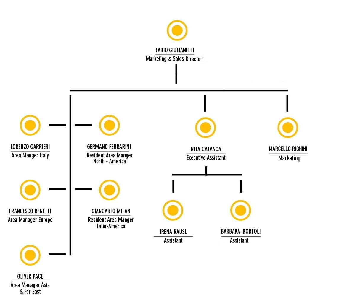 flowchart_doteco_marketingsales2020