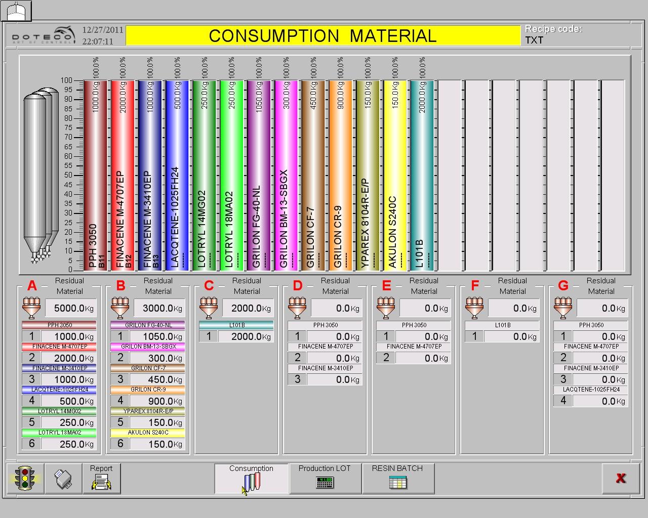 consumption material