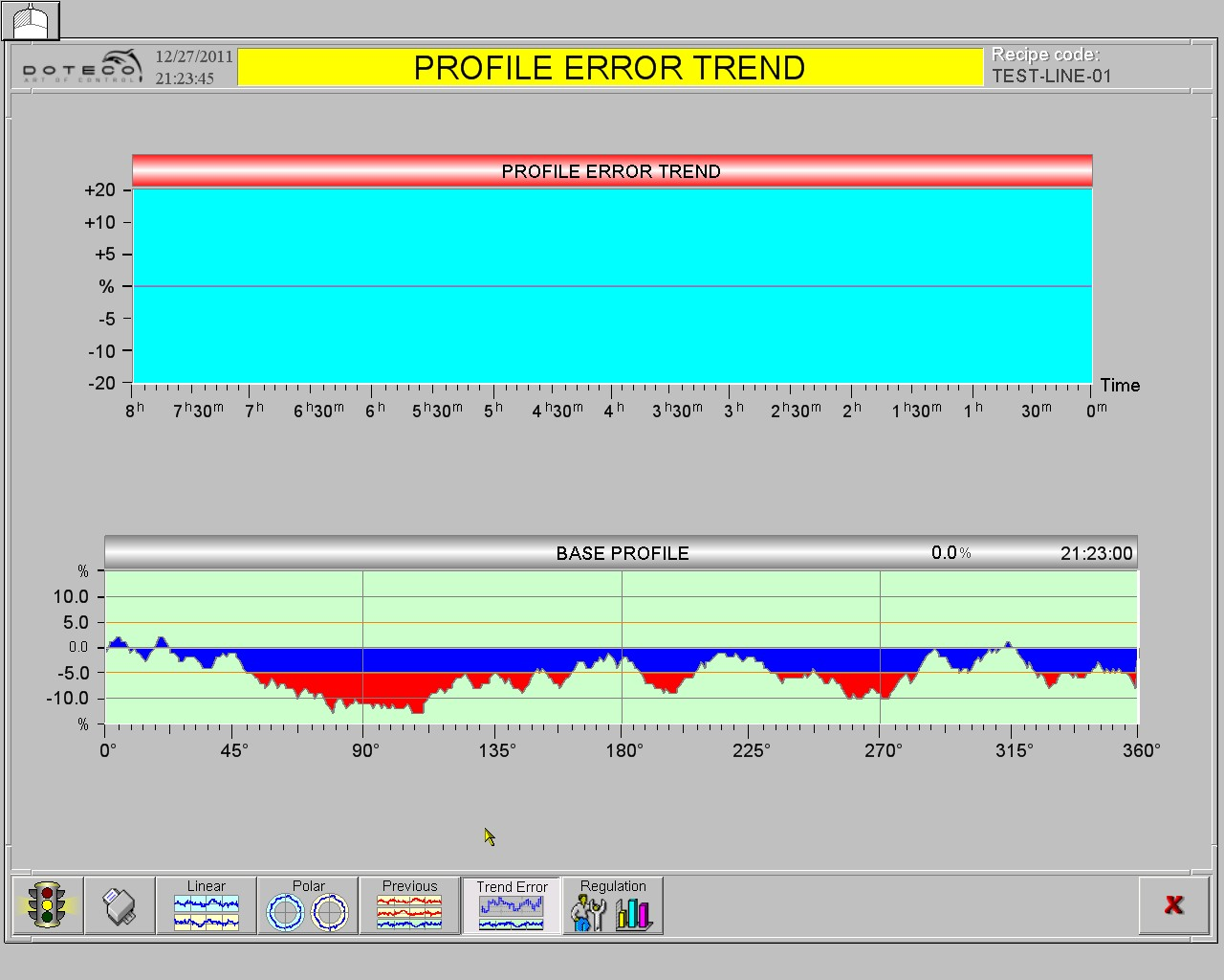 error trend profile