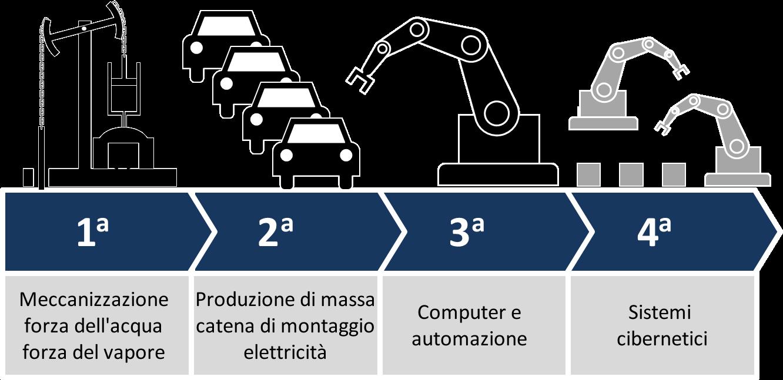 Industry_4.0_ita
